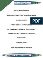 EVIDENCIA1 FLUJOGRAMA PROCESOS DE LA CADENA LOGÍSTICA Y EL MARCO ESTRATÉGICO INSTITUCIONAL