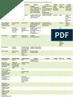 Daftar Penyakit dan Gejala yang Dapat dikonsulkan ke Rehabilitasi Medik