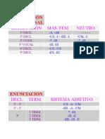 Latin fichas declinaciones.doc