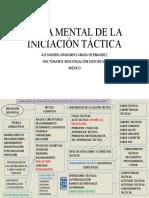 MAPA MENTAL DE LA INICIACIÓN TÁCTICA
