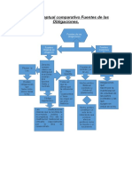 Mapa conceptual comparativo Fuentes de las Obligac