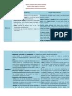 MOD 3 SESION 5 ACTIVIDAD 2. ELEMENTOS Y CLASIFICACIÓN DE LAS OBLIGACIONES