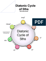 Diatonic Cycle of 5ths, Secondary Dominants and Progressions