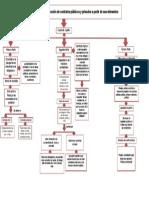 Formación y celebración de contratos públicos y privados a partir de sus elementos