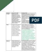 0000 Ale Cuadro comparativo Novo DOCX Document (2) - Cópia.docx
