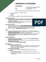 DSM 5 Diagnostic Categories