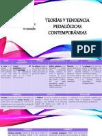 Teorías y tendencia pedagógicas contemporáneas