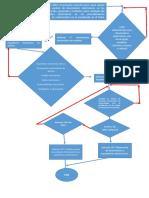 Diagrama de Flujo Acuerdo 003 de 2015 Angelica Moncada