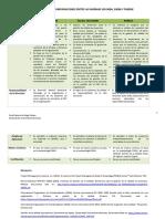 Comparaciones entre las normas ISo 9004, 10006 y PMBOK