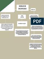 MODELOS DE DISCAPACIDAD