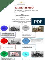 LINEA DE TIEMPO RIESGO PÚBLICO.pptx Marisol.pptx