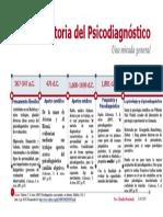 Línea de Tiempo-Historia Del Psicodiagnóstico