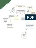 mapa conceptual pensando como economista