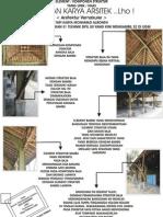 Arsitektur Vernacular ( Struktur Unik )