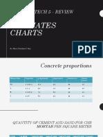 Building tech 5 _ estimates chart