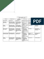 Satipatthana sutta - Beleške - Deo 7 Tabela