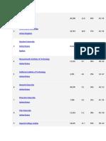 selected universities list