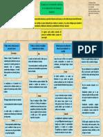 Mapa conceptual, papel de la dimensión afectiva en la adquisición