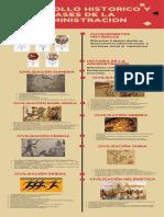Desarrollo historico y bases de la administracion (2) Brayan Perea.pdf