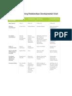 natural learning relationships developmental chart