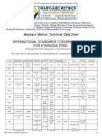 INTERNATIONAL STANDARDS CONVERSION TABLE FOR STAINLESS STEEL