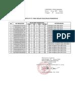 LAMPIRAN-II PENGUMUMAN PELAKSANAAN SELEKSI KOMPETENSI DASAR (SKD) SELEKSI P