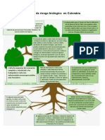 Árbol riesgos biologicos
