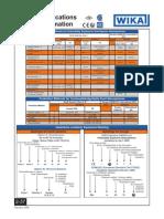 WIKA FLAME PROOF CHART 2-37_2-38