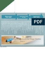 LearningTheories-InstructionalDesign2