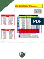 Resultados da 16ª Jornada do Campeonato Nacional da 2ª Divisão Sul em Futebol