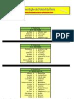 Resultados dos Quartos de Final da Taça Distrital da AF Évora em Futebol