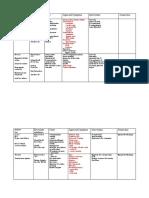 Hemostasis Chart