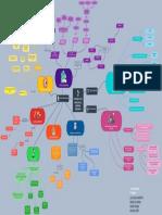 Mapa Mental ESTUDIOS DE UN PROYECTO DE INVERSIÓN INDUSTRIAL