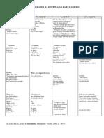 Tabela - A eucaristia no Novo Testamento