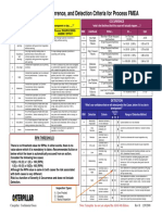 FMEA_Quick_Reference