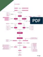 Mapa_Introdução a quimica e matéria