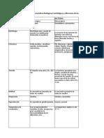 Cuadro Morfollogía y Fisiología Agentes Biológicos (1).xlsx