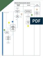 Procedimiento desvinculación laboral.pdf