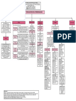 Pruebas de Personalidad mapa conceptual