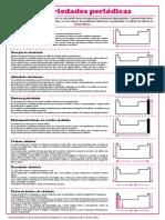 Infográfico - Propriedades periódicas