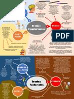 Mapa mental Psicología de la Personalidad