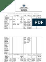TEMPLATE-ACCOMPLISHMENT-REPORT-DRY-RUN-DISTRIBUTION-AND-RETRIVAL-Reyes,Rea C.