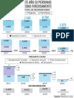 Infografía desaparición forzada después de la firma del acuerdo de paz