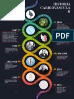 historia cardiovascular