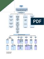 Mapa Conceptual Generalidades de Proyectos de Inversión