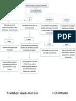 Mapa conceptual - Ética Empresarial