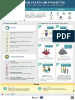 PRINCIPIOS DEL ABP.pdf
