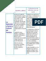 CUADRO DE DOBLE ENTRADA  SOCIO-ANTROPOLOGIA