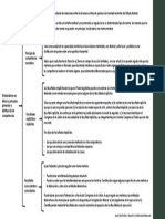 Cuadro sinóptico -  Distribución de competencias