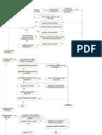 DIAGRAMA DE FLUJO de comprobacion del PLC